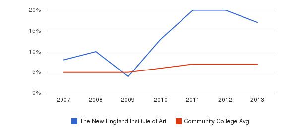 The New England Institute of Art Hispanic&nbsp(2007-2013)
