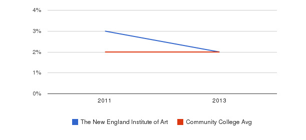 The New England Institute of Art More&nbsp(2011-2013)