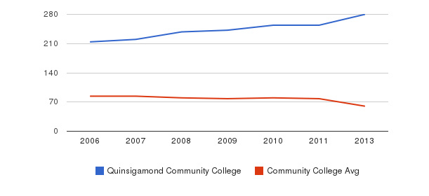 Quinsigamond Community College Total Faculty&nbsp(2006-2013)