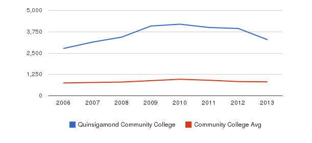 Quinsigamond Community College Full-Time Students&nbsp(2006-2013)