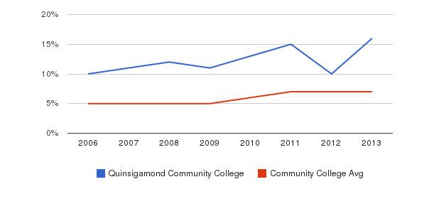 Quinsigamond Community College Hispanic&nbsp(2006-2013)