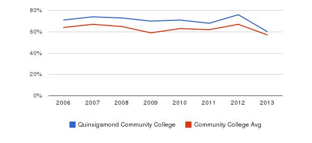 Quinsigamond Community College White&nbsp(2006-2013)