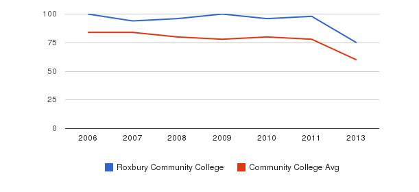 Roxbury Community College Total Faculty&nbsp(2006-2013)