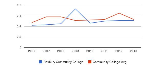 Roxbury Community College Diversity Score&nbsp(2006-2013)