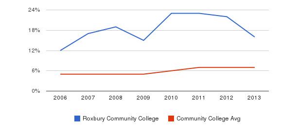 Roxbury Community College Hispanic&nbsp(2006-2013)