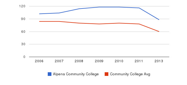 Alpena Community College Total Faculty&nbsp(2006-2013)