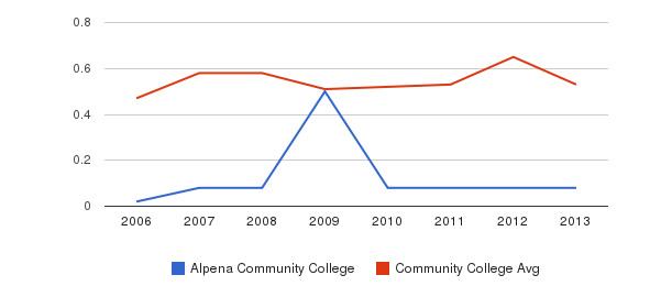 Alpena Community College Diversity Score&nbsp(2006-2013)