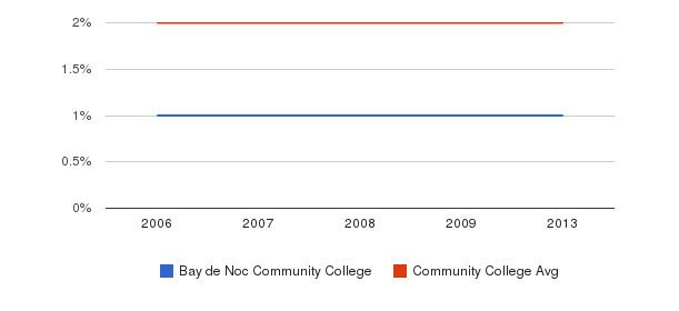 Bay de Noc Community College Asian&nbsp(2006-2013)
