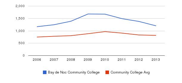 Bay de Noc Community College Full-Time Students&nbsp(2006-2013)