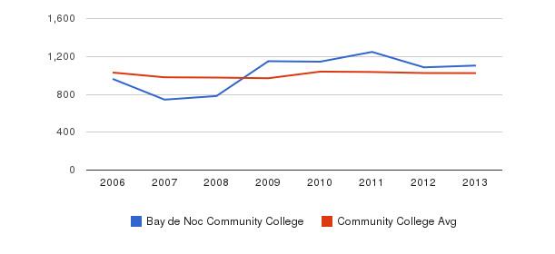 Bay de Noc Community College Part-Time Students&nbsp(2006-2013)