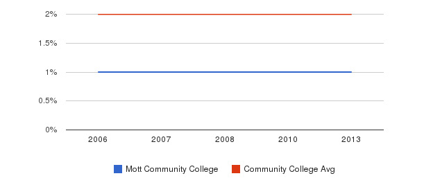 Mott Community College Asian&nbsp(2006-2013)