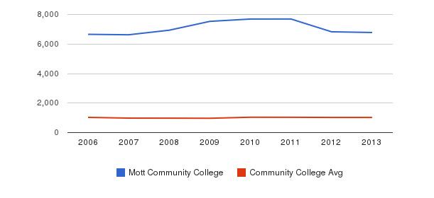 Mott Community College Part-Time Students&nbsp(2006-2013)