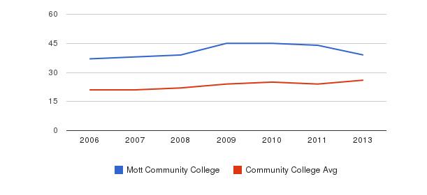 Mott Community College student staff&nbsp(2006-2013)