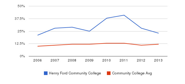 Henry Ford Community College Black&nbsp(2006-2013)