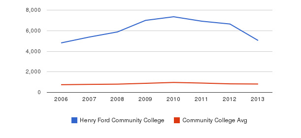 Henry Ford Community College Full-Time Students&nbsp(2006-2013)