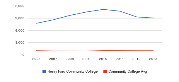 Henry Ford Community College Part-Time Students&nbsp(2006-2013)