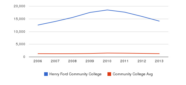 Henry Ford Community College Total Enrollment&nbsp(2006-2013)