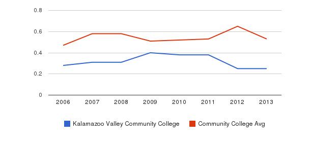 Kalamazoo Valley Community College Diversity Score&nbsp(2006-2013)