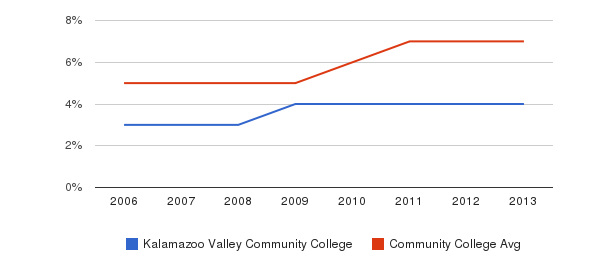 Kalamazoo Valley Community College Hispanic&nbsp(2006-2013)