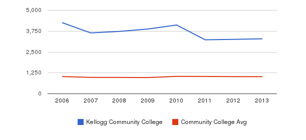 Kellogg Community College Part-Time Students&nbsp(2006-2013)