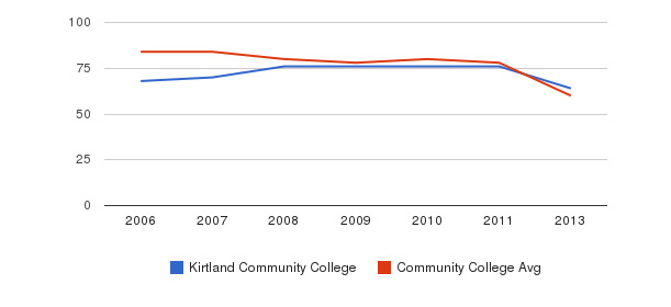 Kirtland Community College Total Faculty&nbsp(2006-2013)