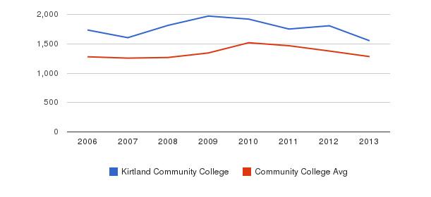 Kirtland Community College Total Enrollment&nbsp(2006-2013)