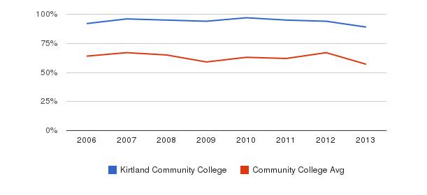 Kirtland Community College White&nbsp(2006-2013)