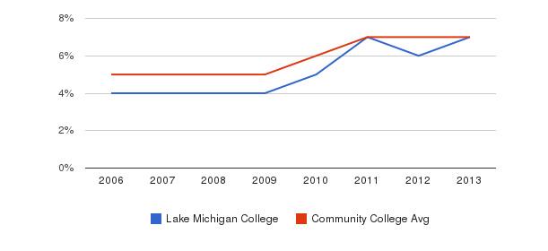 Lake Michigan College Hispanic&nbsp(2006-2013)