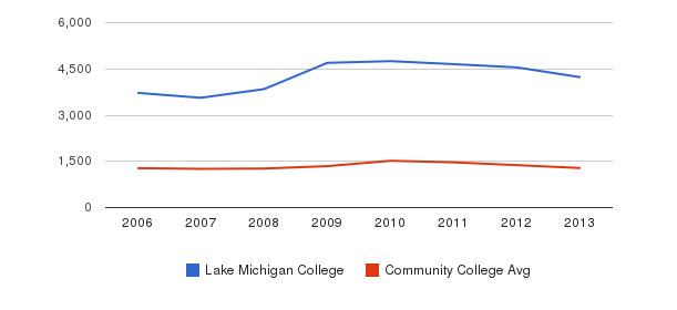 Lake Michigan College Total Enrollment&nbsp(2006-2013)