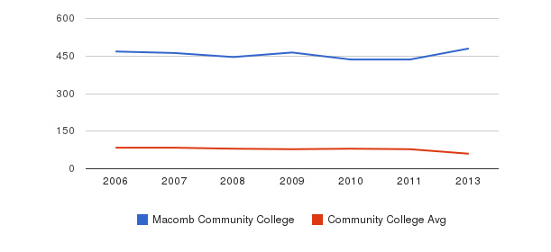 Macomb Community College Total Faculty&nbsp(2006-2013)