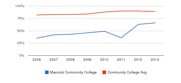 Macomb Community College % Students Receiving Some Financial Aid&nbsp(2006-2013)
