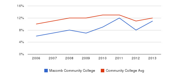 Macomb Community College Black&nbsp(2006-2013)