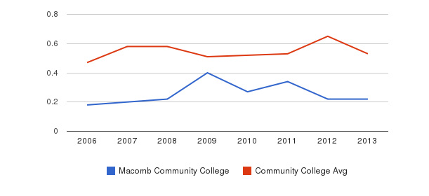 Macomb Community College Diversity Score&nbsp(2006-2013)