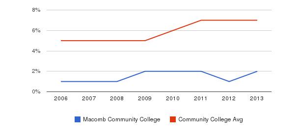 Macomb Community College Hispanic&nbsp(2006-2013)