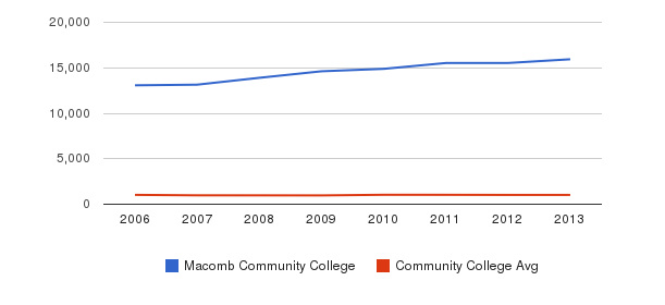 Macomb Community College Part-Time Students&nbsp(2006-2013)