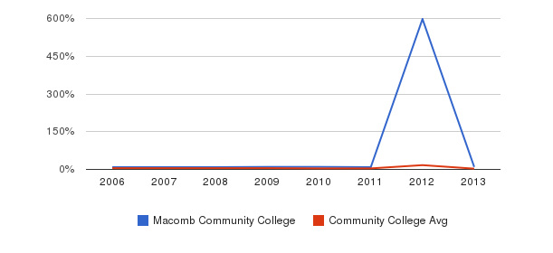 Macomb Community College Unknown&nbsp(2006-2013)