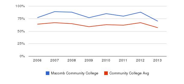 Macomb Community College White&nbsp(2006-2013)