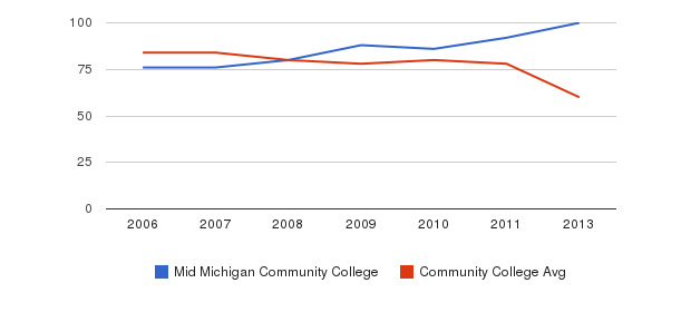 Mid Michigan Community College Total Faculty&nbsp(2006-2013)