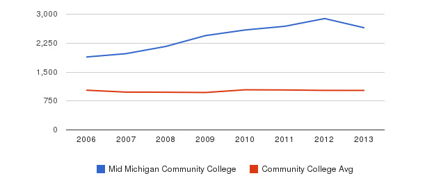Mid Michigan Community College Part-Time Students&nbsp(2006-2013)