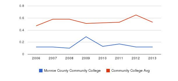 Monroe County Community College Diversity Score&nbsp(2006-2013)