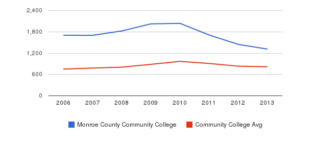 Monroe County Community College Full-Time Students&nbsp(2006-2013)