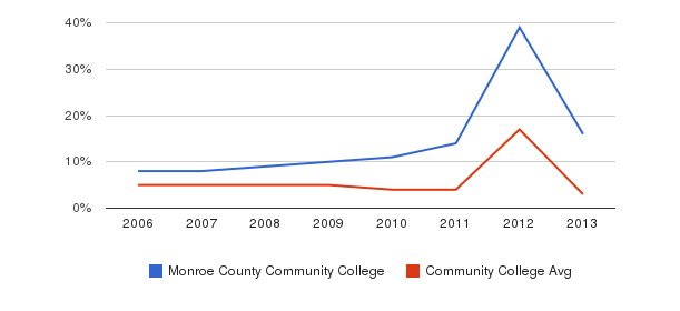 Monroe County Community College Unknown&nbsp(2006-2013)