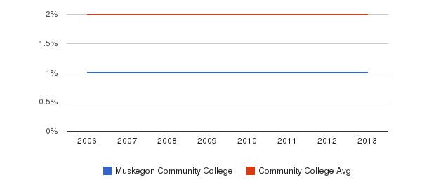 Muskegon Community College Asian&nbsp(2006-2013)