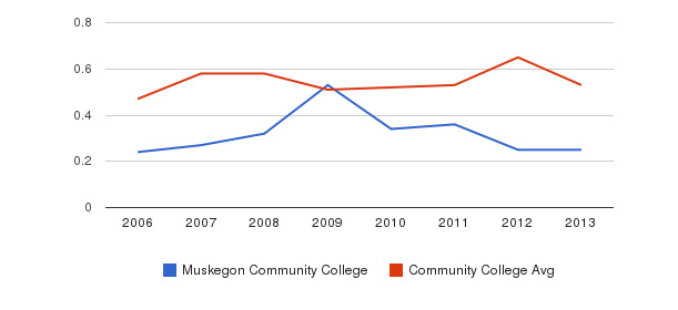 Muskegon Community College Diversity Score&nbsp(2006-2013)
