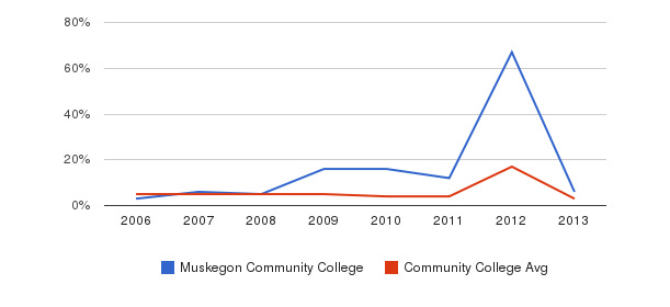 Muskegon Community College Unknown&nbsp(2006-2013)