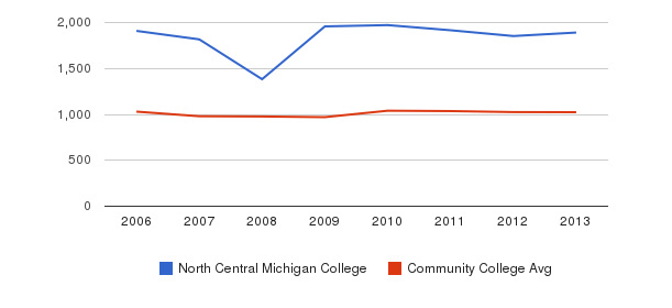 North Central Michigan College Part-Time Students&nbsp(2006-2013)