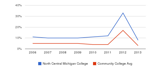 North Central Michigan College Unknown&nbsp(2006-2013)