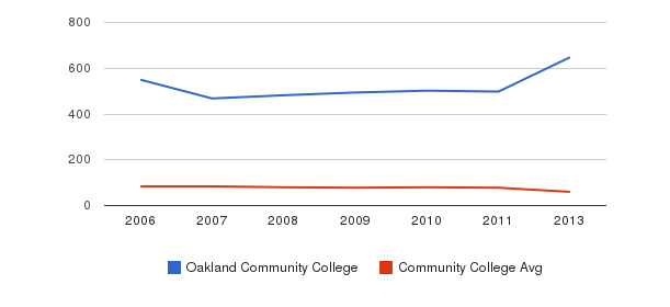 Oakland Community College Total Faculty&nbsp(2006-2013)