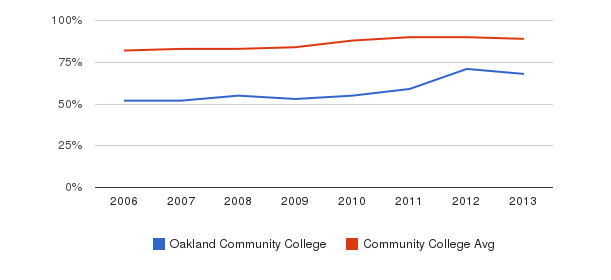 Oakland Community College % Students Receiving Some Financial Aid&nbsp(2006-2013)