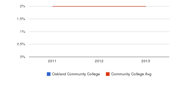 Oakland Community College More&nbsp(2011-2013)